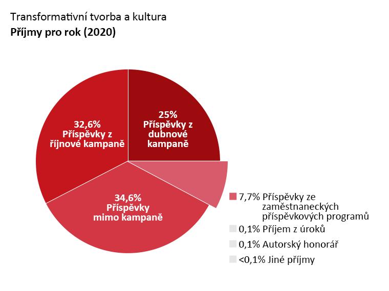 Příjmy OTW: Příspěvky z dubnové kampaně: 25,0 %. Příspěvky z říjnové kampaně: 32,6 %. Příspěvky mimo kampaně: 34,6 %. Příspěvky ze zaměstnaneckých příspěvkových programů: 7,4 %. Úrokové příjmy: 0,1 %. Autorský honorář: 0,1 %. Další příjmy: <0,1%