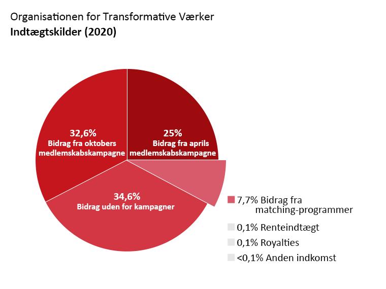 OTW's indtægter: Bidrag fra april-kampagnen: 25,0%. Bidrag fra oktober-kampagnen: 32,6%. Bidrag uden relation til en kampagne: 34,6%. Bidrag fra matching-programmer: 7,4%. Renteindtægt: 0,1%. Royalties: 0,1%. Anden indkomst: <0,1%