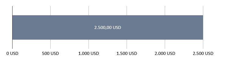 0,00 USD brugt; 2.500,00 USD tilbage