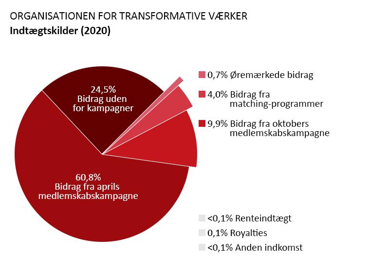 OTW's indtægter: Bidrag fra april-kampagnen: 60,8%. Bidrag fra oktober-kampagnen: 9,9%. Bidrag uden relation til en kampagne: 24,5%. Bidrag fra matching-programmer: 4,0%. Renteindtægt: <0,1%. Royalties: 0,1%. Anden indkomst: <0,1%. Øremærkede bidrag: 0,7%.