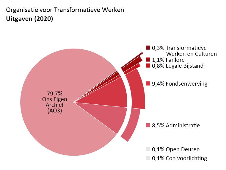 Uitgaven per programma: Ons Eigen Archief (AO3): 79,7%. Open Deuren: 0,1%. Transformatieve Werken en Culturen: 0,3%. Fanlore: 1,1%. Legale Bijstand: 0,8%. Con Voorlichting: 0,1%. Admin: 8,5%. Fondsenwerving: 9,4%.