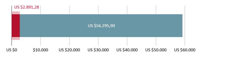 US$ 2.891,28 uitgegeven; US$ 56.295,90 resterend