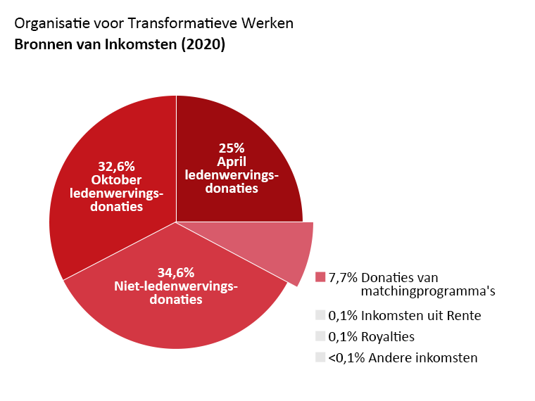 OTW omzet: april fondsenwerving donaties: 25,0%, oktober fondsenwerving donaties: 32,6%. Niet-fondsenwerving donaties: 34,6%. Donaties van matching programma's: 7,4%. Rente 0,1%. Royalties: 0,1%. Andere inkomsten: <0,1%