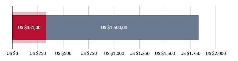US$ 331,00 uitgegeven; US$ 1.500,00 resterend