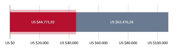 US$ 44.771,92 uitgegeven; US$ 62.476,28 resterend