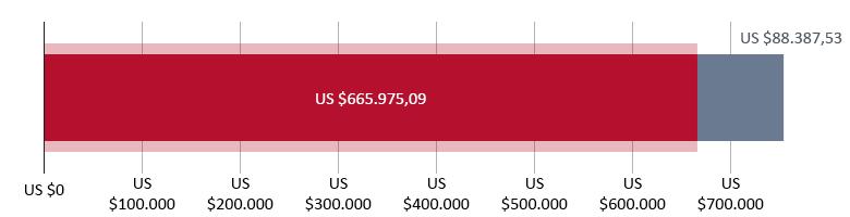 US$ 665.975,09 gedoneerd; US$ 488.387,53 resterend