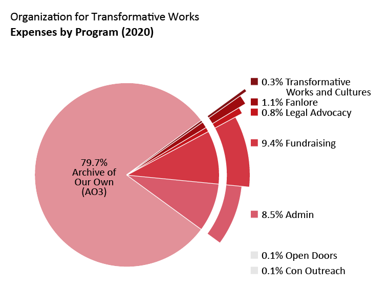 Expenses by program: Archive of Our Own: 79.7%. Open Doors: 0.1%. Transformative Works and Cultures: 0.3%. Fanlore: 1.1%. Legal Advocacy: 0.8%. Con Outreach: 0.1%. Admin: 8.5%. Fundraising: 9.4%.