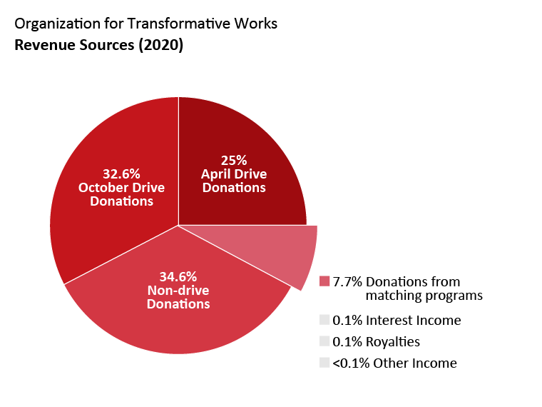 OTW revenue: April drive donations: 25.0%. October drive donations: 32.6%. Non-drive donations: 34.6%. Donations from matching programs: 7.7%. Interest income: 0.1%. Royalties: 0.1%. Other Income: <0.1%