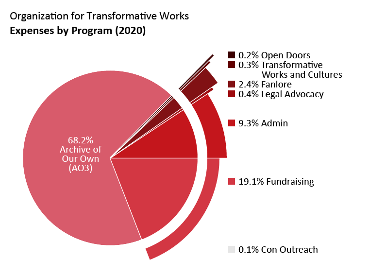Expenses by program: Archive of Our Own: 68.2%. Open Doors: 0.2%. Transformative Works and Cultures: 0.3%. Fanlore: 2.4%. Legal Advocacy: 0.4%. Con Outreach: 0.1%. Admin: 9.3%. Fundraising: 19.1%.