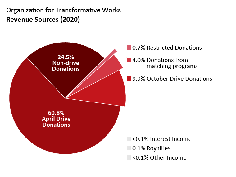 OTW revenue: April drive donations: 60.8%. October drive donations: 9.9%. Non-drive donations: 24.5%. Donations from matching programs: 4.0%. Interest income: <0.1%. Royalties: 0.1%. Other Income: <0.1%. Restricted donations: 0.7%.