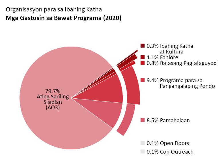 Mga gastusin ng bawat programa: Ating Sariling Sisidlan: 79.7%. Open Doors: 0.1%. Ibahing Katha at Kultura: 0.3%. Fanlore: 1.1%. Batasang Pagtataguyod: 0.8%. Con Outreach: 0.1%. Pamahalaan: 8.5%. Programa para sa Pangangalap ng Pondo: 9.4%