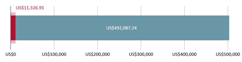 US$11,326.91 ang nagastos; US$492,087.24 ang natira
