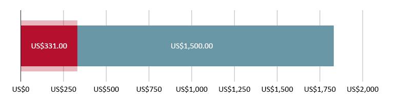 US$331.00 ang nagastos; US$1,500.00 ang natira