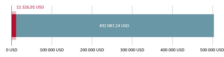Käytetty 11 326,91 USD; jäljellä 492 087,24 USD