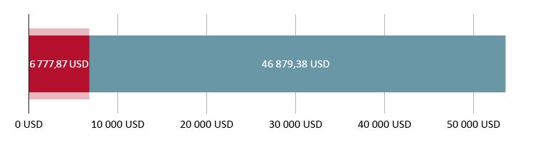 Käytetty 6 777,87 USD; jäljellä 46 879,38 USD