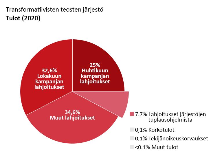 OTW:n tulot: Huhtikuun kampanjan lahjoitukset: 55,0 %. Lokakuun kampanjan lahjoitukset: 32,6 %. Muut lahjoitukset: 34,6 %. Lahjoitukset tuplausohjelmista: 7,4 %. Korkotulot: 0,1 %. Tekijänoikeustulot: alle 0,1 %. Muut tulot: <0,1 %