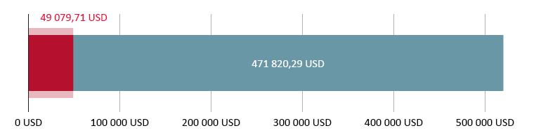 Lahjoitettu 49 079,71 USD; jäljellä 471 820,29 USD