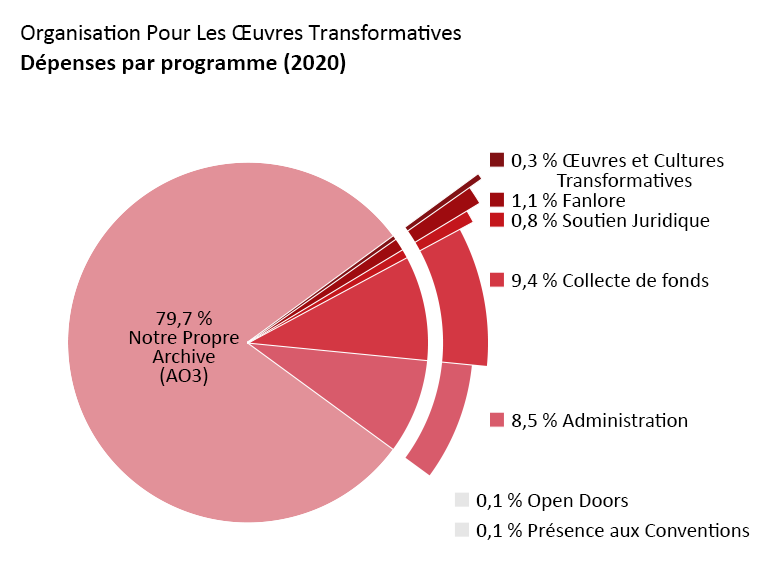 Dépenses par programme : Archive of Our Own : 79,7 %. Open Doors : 0,1 %. Transformative Works and Cultures : 0,3 %. Fanlore : 1,1 %. Soutien Juridique : 0,8 %. Présence aux Conventions : 0,1 %. Administration : 8,5 %. Collecte de fonds : 9,4 %.