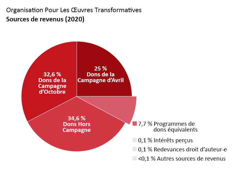 Revenus de l'OTW : Dons de la campagne d'avril : 25,0 %. Dons de la campagne d'octobre : 32,6 %. Dons hors campagnes : 34,6 %. Dons venant de programmes de dons équivalents : 7,4 %. Revenus d'intérêts : 0,1 %. Redevances droit d'auteur-e : 0,1 %. Autres revenus : <0,1 %.