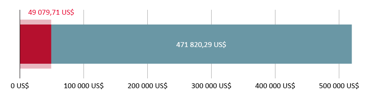 49 079,71 US$ reçus ; 471 820,29 US$ restants
