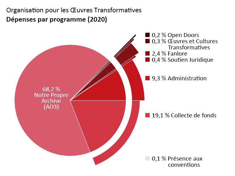 Dépenses par programme : Archive of Our Own : 68,2 %. Open Doors : 0,2 %. Transformative Works and Cultures : 0,3 %. Fanlore : 2,4 %. Soutien Juridique : 0,4 %. Présence aux Conventions : 0,1 %. Administration : 9,3 %. Collecte de fonds : 19,1 %.