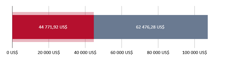 44 771,92 US$ dépensés ; 62 476,28 US$ restants