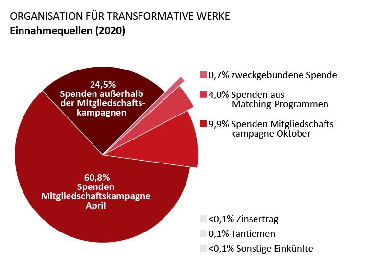 OTW-Einnahmen: Spenden Mitgliedschaftskampagne April: 60,8%. Spenden Mitgliedschaftskampagne Oktober: 9,9%. Spenden außerhalb der Mitgliedschaftskampagnen: 24,5%. Spenden aus Matchingprogrammen: 4,0%, Zinserträge: <0,1%. Tantiemen: 0,1%. Sonstiges Einkommen: <0,7%. Zweckgebundene Spenden: 0,7%.