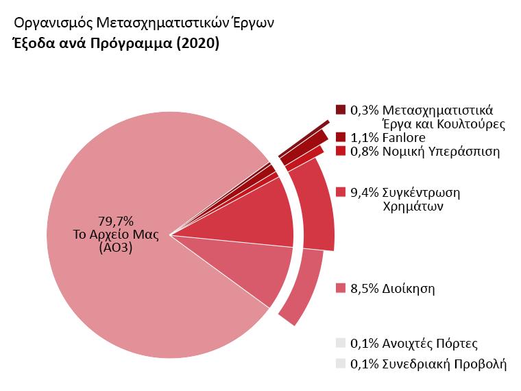 Έξοδα ανά πρόγραμμα: Archive of Our Own: 79,7%.Ανοιχτές Πόρτες: 0,1%. Transformative Works and Cultures: 0,3%. Fanlore: 1,1%. Νομική Υπεράσπιση: 0,8%. Συνεδριακή Προβολή: 0,1%. Διοίκηση: 8,5%. Συγκέντρωση Χρημάτων: 9,4%.