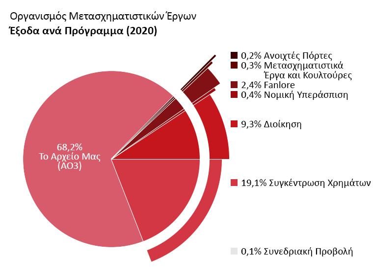 Έξοδα ανά πρόγραμμα: Archive of Our Own: 68,2%.Ανοιχτές Πόρτες: 0,2%. Transformative Works and Cultures: 0,3%. Fanlore: 2,4%. Νομική Υπεράσπιση: 0,4%. Συνεδριακή Προβολή: 0,1%. Διοίκηση: 9,3%. Συγκέντρωση Χρημάτων: 19,1%.