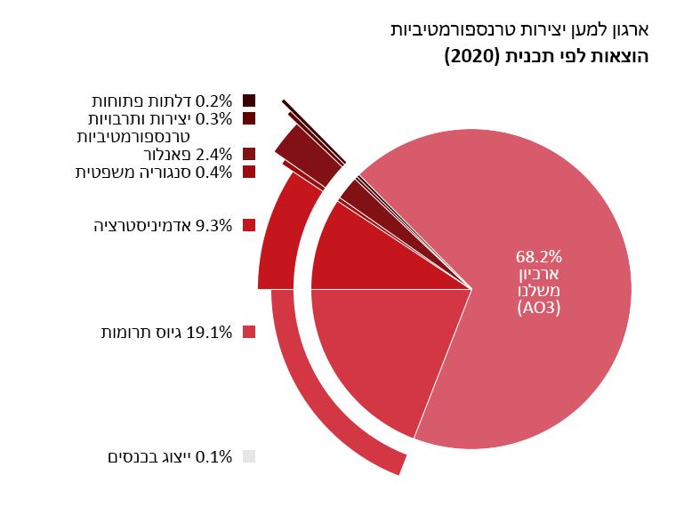 לפי תוכנית: ארכיון משלנו: 68.2%. דלתות פתוחות: 0.2%. יצירות ותרבויות טרנספורמטיביות: 0.3%. פאנלור: 2.4%. הסנגוריה המשפטית: 0.4%. ייצוג בכנסים: 0.1%. אדמיניסטרציה: 9.3%. גיוס תרומות: 19.1%.