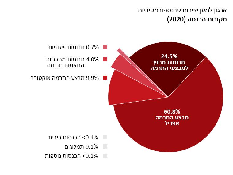 רווחי OTW: מבצע התרמה אפריל: 60.8%. מבצע התרמה אוקטובר: 9.9%. תרומות שלא במסגרת מבצעי התרמה: 24.5%. התאמות תרומה: 4.0%. הכנסות מריבית: <0.1%. תמלוגים: 0.1%. הכנסות אחרות: <0.1%. תרומות ייעודיות: 0.7%.