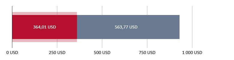 Elköltött összeg: 364,01 USD; fennmaradó összeg: 563,77 USD