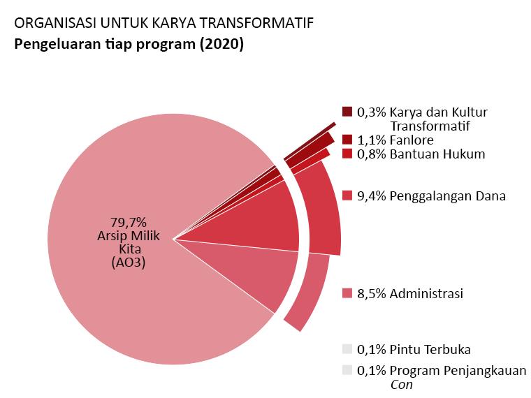 Pengeluaran per program: Archive of Our Own – AO3 (Arsip Milik Kita): 79,7%, Open Doors (Pintu Terbuka): 0,1%, Transformative Works and Cultures (Karya dan Kultur Transformatif): 0,3%, Fanlore: 1,1%, Legal Advocacy (Bantuan Hukum): 0,8%, Con Outreach (Program Penjangkauan Con): 0,1%, Administrasi: 8,5%, Penggalangan dana: 9,4%