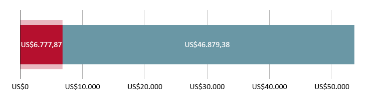 Digunakan US$6.777,87; tersisa US$46.879,38