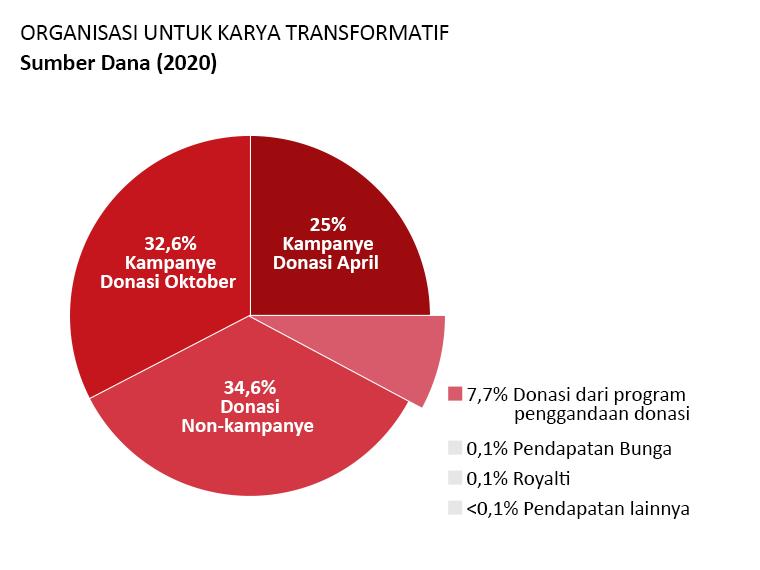 Pendapatan OTW: Donasi kampanye April: 25,0%. Donasi kampanye October: 32,6%. Donasi non-kampanye: 34,6%. Donasi dari program penggandaan donasi: 7,4%. Pendapatan bunga: 0,1%. Royalti: 0,1%. Pendapatan lain: <0,1%