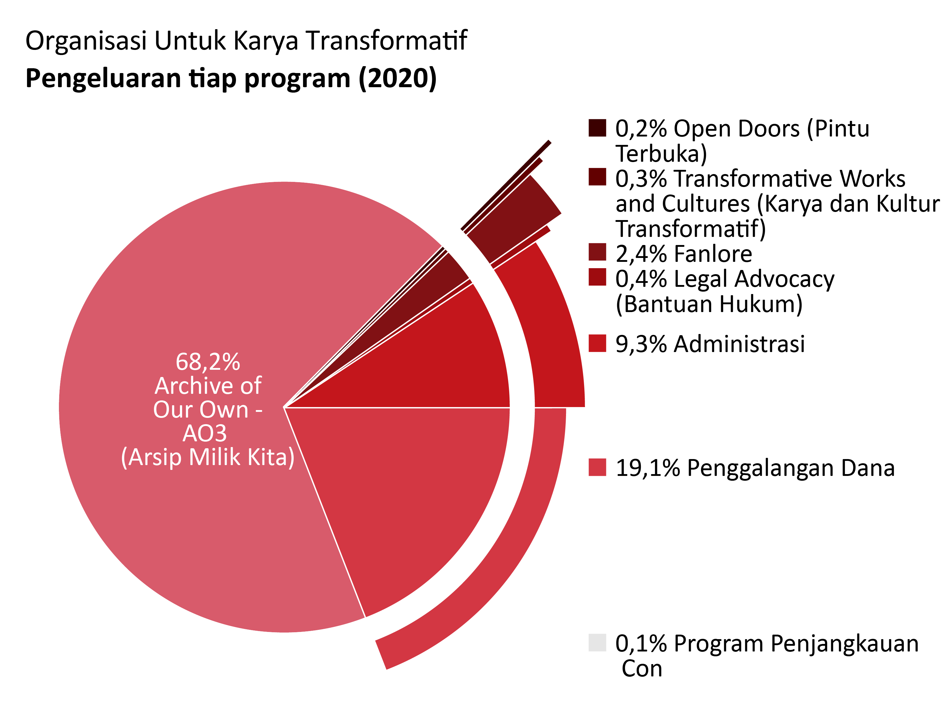 Pengeluaran per program: Archive of Our Own – AO3 (Arsip Milik Kita): 68,2%, Open Doors (Pintu Terbuka): 0,2%, Transformative Works and Cultures (Karya dan Kultur Transformatif): 0,3%, Fanlore: 2,4%, Legal Advocacy (Bantuan Hukum): 0,4%, Con Outreach (Program Penjangkauan Con): 0,1%, Administrasi: 9,3%, Penggalangan dana: 19,1%