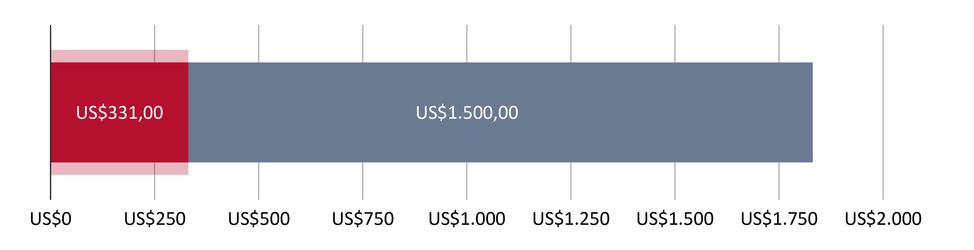 Digunakan US$331,00; tersisa US$1.500,00