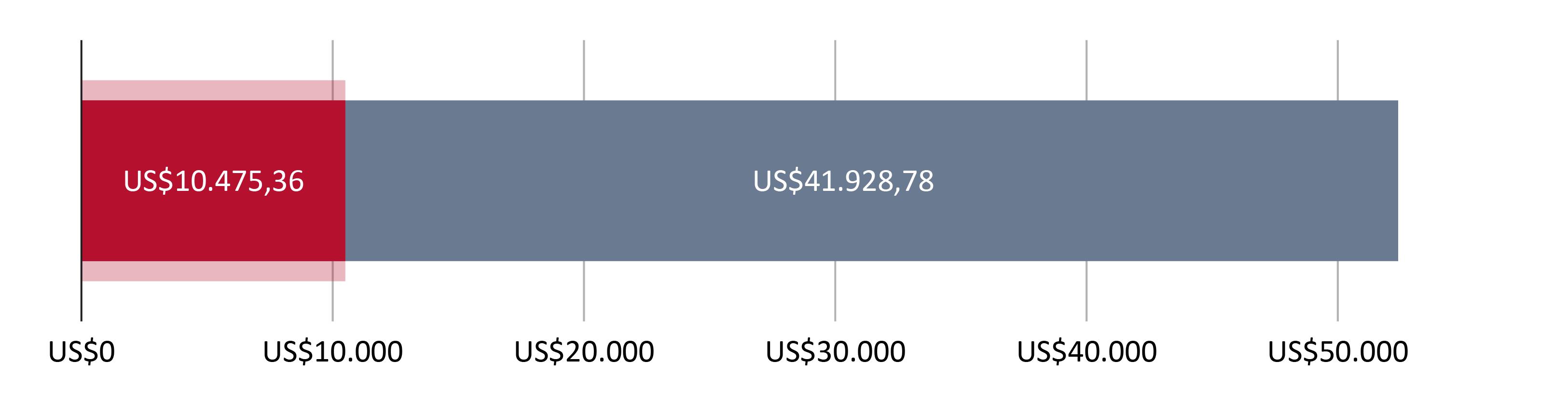 Digunakan US$10.475,36; tersisa US$41.928,78
