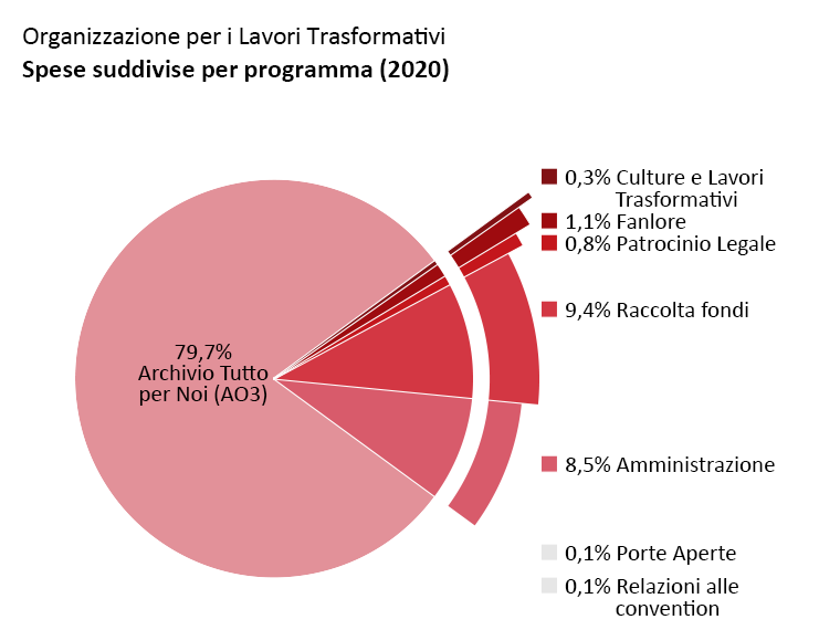 Spese per ogni programma: Archivio Tutto per Noi (AO3): 79,7%, Porte Aperte: 0,1%, Culture e Lavori Trasformativi: 0,3%, Fanlore: 1,1%, Patrocinio Legale: 0,8%, Relazioni alle convention: 0,1%, Amministrazione: 8,5%, Raccolta fondi: 9,4%.