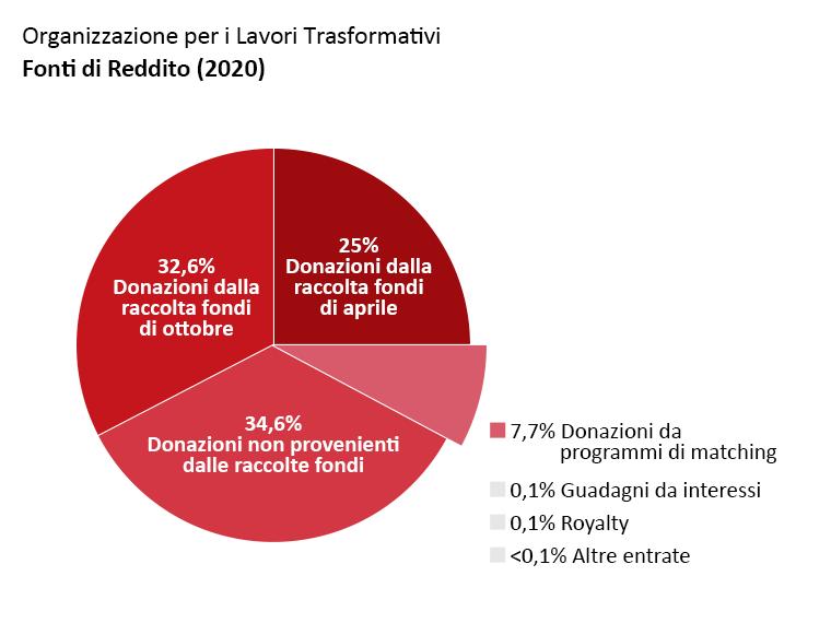 Fatturato di OTW: Donazioni dalla raccolta fondi di Aprile: 25.7%. Donazioni dalla raccolta fondi di Ottobre: 32.6%. Donazioni al di fuori delle raccolte fondi: 34.6%. Donazioni da programmi di matching: 7.4%. Ricavi da interessi: 0.1%, Royalty: 0,1%. Altri ricavi: <0.1%.