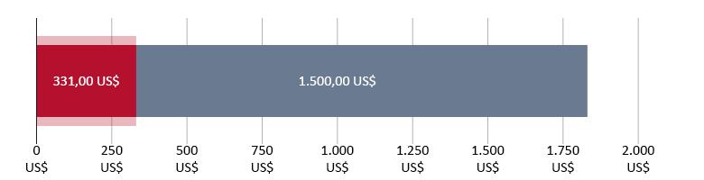 spesi 331,00 US$; 1.500,00 US$ rimanenti