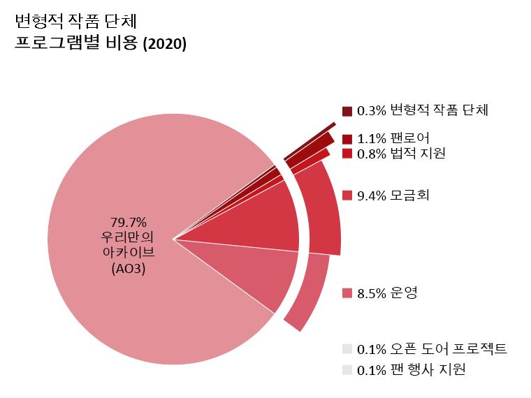 프로그램 별 소비량: 우리만의 아카이브: 79.7%, 오픈 도어 프로젝트: 0.1%, 변형적 작품과 문화: 0.3%, 팬로어: 1.1%, 법률보조: 0.8%, 팬 행사 지원: 0.1%, 운영: 8.5%, 모금회: 9.4%