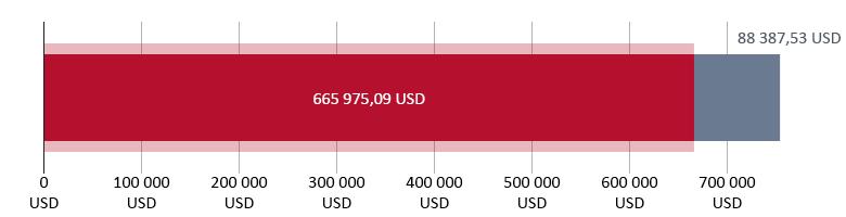Gauta parama: 665 975,09 USD; likę 88 387,53 USD
