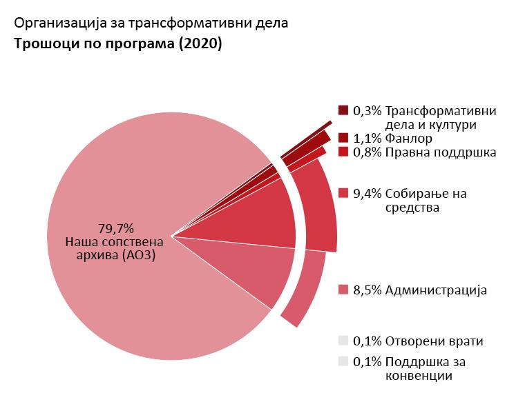Трошоци по програма: Наша сопствена архива: 79,7%. Отворени врати: 0,1%. Трансформативни дела и култури: 0,3%. Фанлор: 1,1%. Правна поддршка: 0,8%. Поддршка за конвенции: 0,1%. Администрација: 8,5%. Собирање на средства: 9,4%.