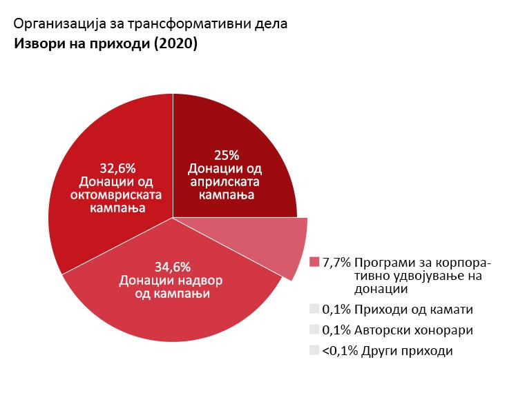 OTW приходи: Донации од априлската кампања за членство: 25,0%. Донации од октомвриската кампања за членство: 32,6%. Донации надвор од кампањи: 34,6%. Донации од програми за корпоративно удвојување на донации: 7,4%. Приходи од камати: 0,1%. Авторски хонорари: 0,1%. Други приходи: <0,1%