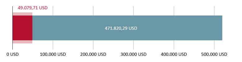 49.079,71 USD донирани; 471.820,29 USD останати