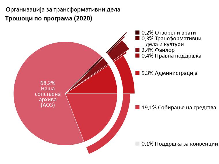Трошоци по програма: Наша сопствена архива: 68,2%. Отворени врати: 0,2%. Трансформативни дела и култури: 0,3%. Фанлор: 2,4%. Правна поддршка: 0,4%. Поддршка за конвенции: 0,1%. Администрација: 9,3%. Собирање на средства: 19,1%.