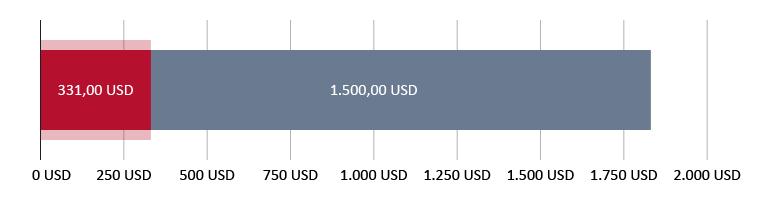 331,00 USD потрошени; 1.500,00 USD останати