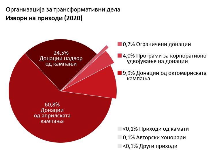 OTW приходи: Донации од априлската кампања за членство: 60,8%. Донации од октомвриската кампања за членство: 9,9%. Донации надвор од кампањи: 24,5%. Донации од програми за корпоративно удвојување на донации: 4,0%. Приходи од камати: <0,1%. Авторски хонорари: 0,1%. Други приходи: <0,1%. Ограничени донации: 0,7%.