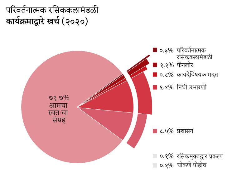 कार्यक्रमाप्रमाणे खर्च: AO3(आमचा स्वत:चा संग्रह): ७९.७%.रसिक-मुक्तद्वार प्रकल्प: ०.१%.परिवर्तनात्मक कलाकृती व संस्कृती: ०.३%. फॅनलोर: १.१%. कायदेशीर मदत: ०.८%. घोकणे पोहोच: ०.१%. साईट प्रशासक: ८.५%. निधी उभारणे: ९.४%.